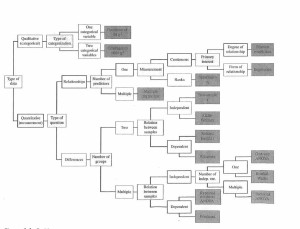 Statistics+DecisionTree+from+Howell